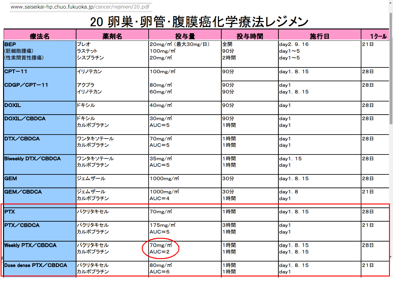 20 卵巣・卵管・腹膜癌化学療法レジメン済生会福岡総合病院2.png