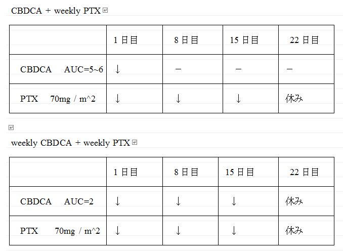 CBDCA 十 PTX 法.png