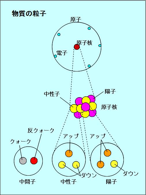 図1 物質の粒子.png