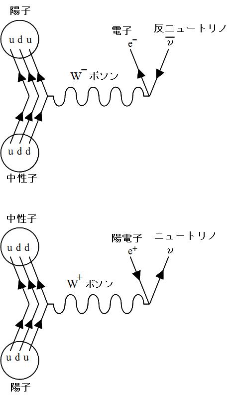弱い力 ファインマン図ベータ崩壊2.png