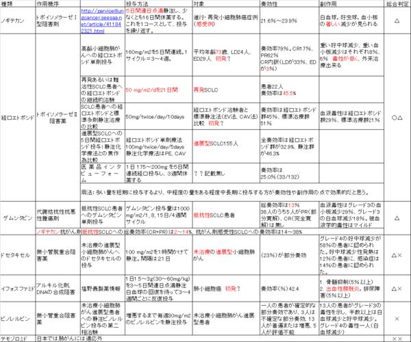 抗がん剤優劣 2015年2月10日.png