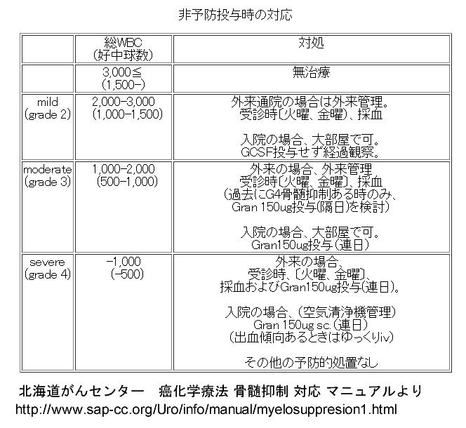 白血球減少時の対応2014年10月31日.png