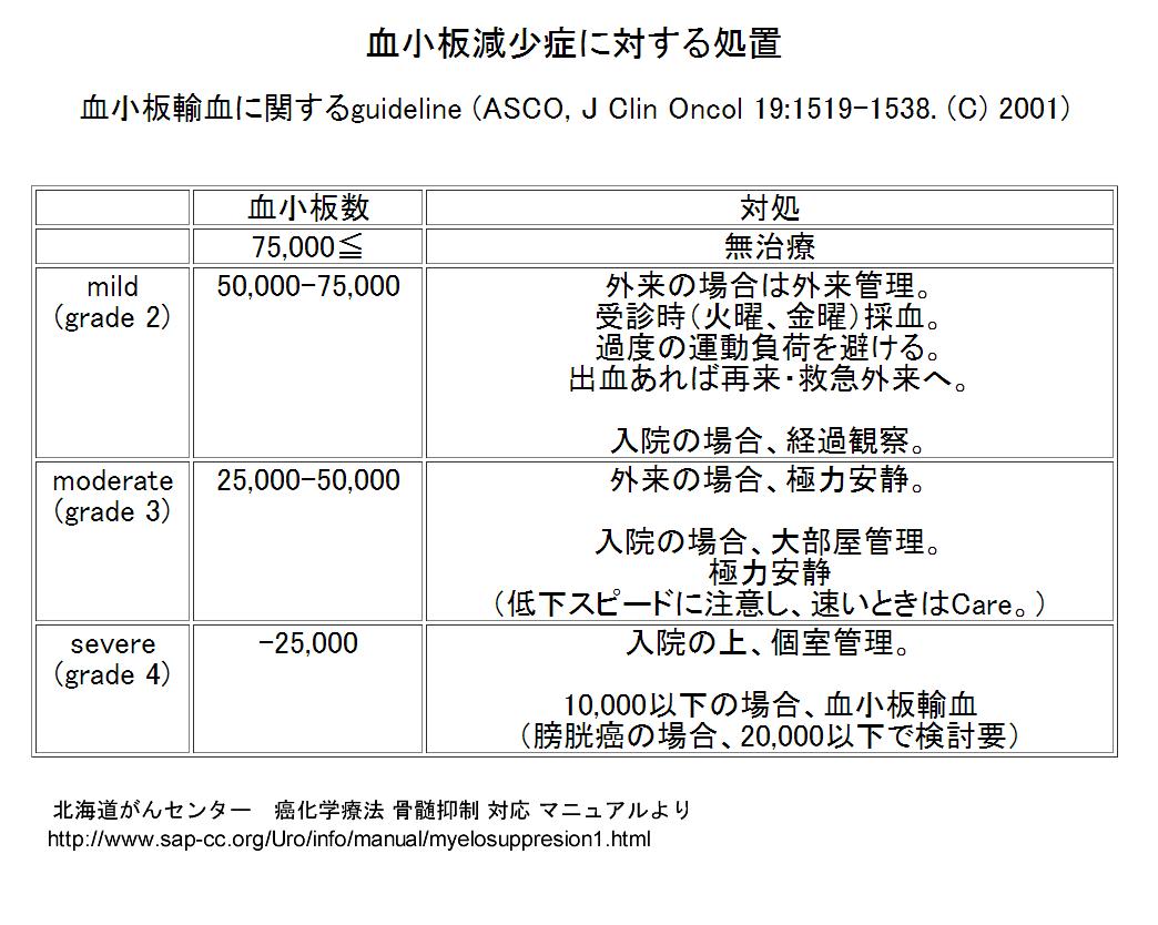 血小板減少時の対応2014年10月31日.png