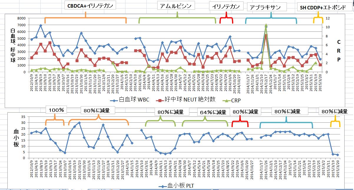血液データ2015年3月22日.png