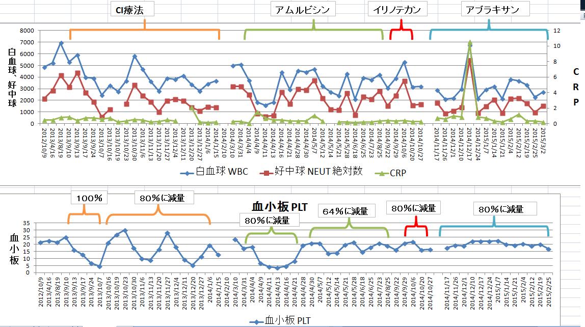 血液データ2015年3月3日.png