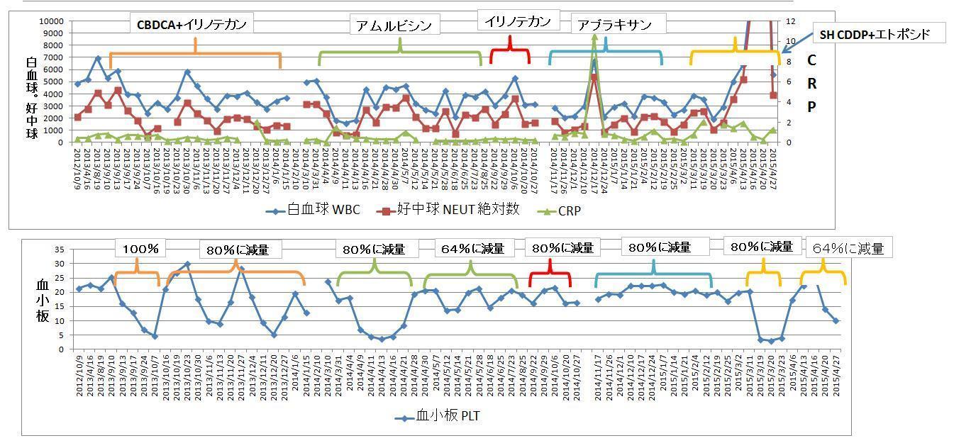 血液データグラフ2015年4月27日.jpg
