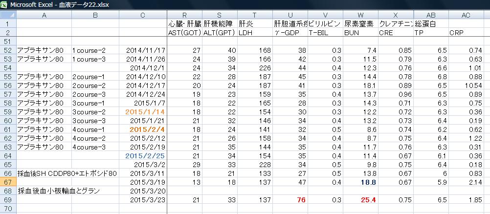 血液検査結果2015年3月27日.png