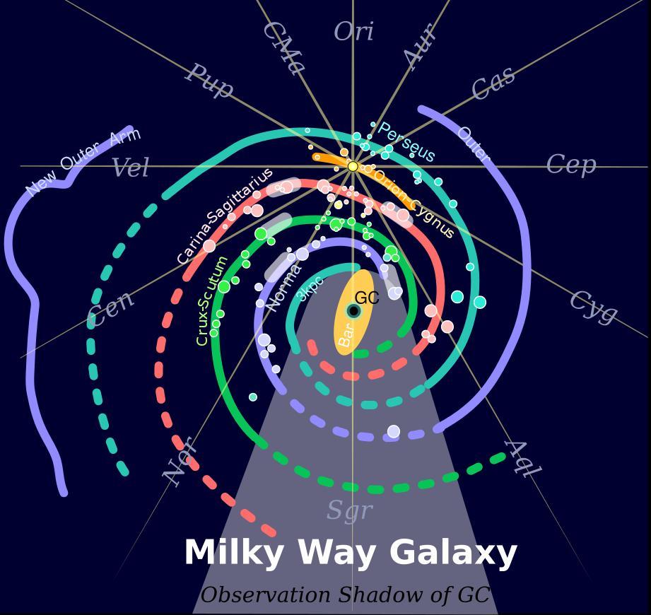 観測データを外挿して得られた銀河系の渦状腕の構造wiki.jpg