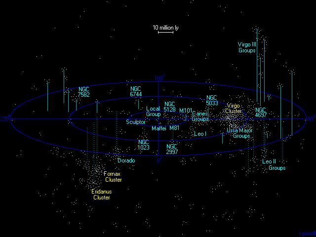 超銀河座標によるおとめ座超銀河団の図.png