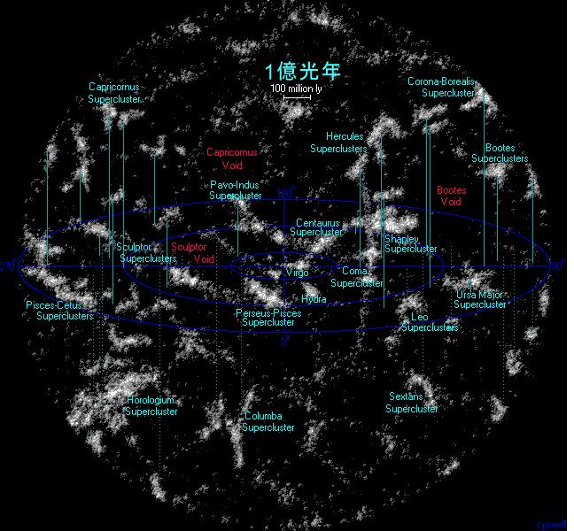 近傍宇宙の大規模構造マップ(超銀河座標)- Wikipedia - コピー - コピー.png