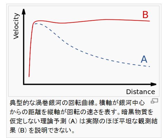 銀河の回転曲線問題.png