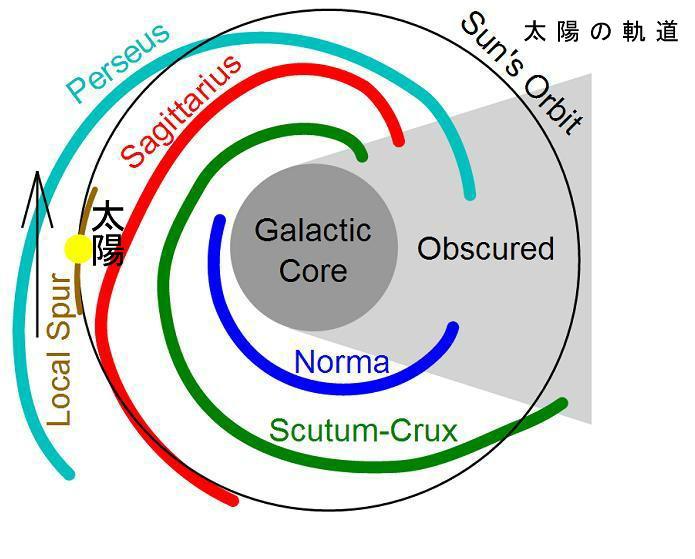 銀河系の渦状腕の構造(黄色の点は太陽系)wikiより - コピー.jpg