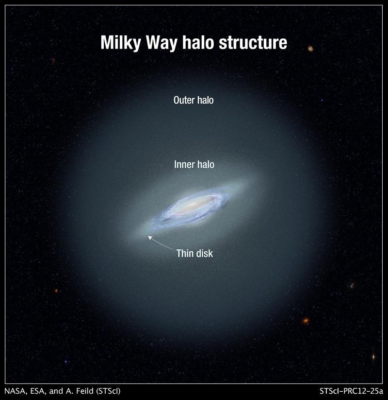 Structure of Milky Way's Halo (Artist's Illustration) NASA.jpg