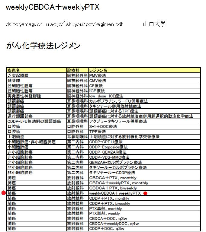 weeklyCBDCA+weeklyPTX 山口大学2.png